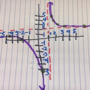 Learn to graph asymptotes.