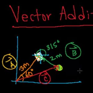 Learn about vector addition.